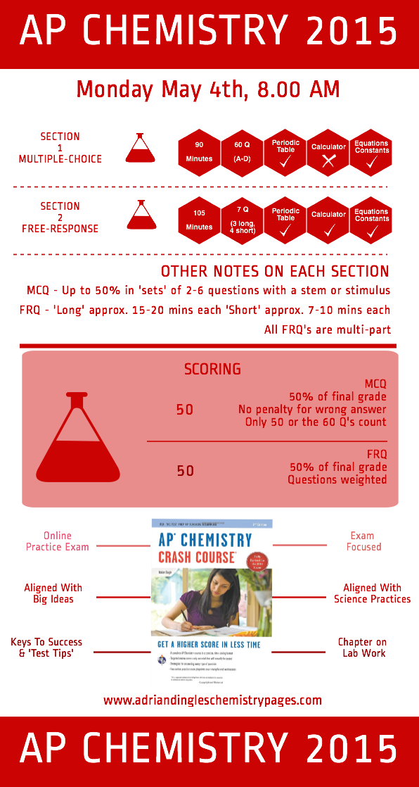 10 Tips to Help You Maximize Your AP Chemistry Score | Noodle