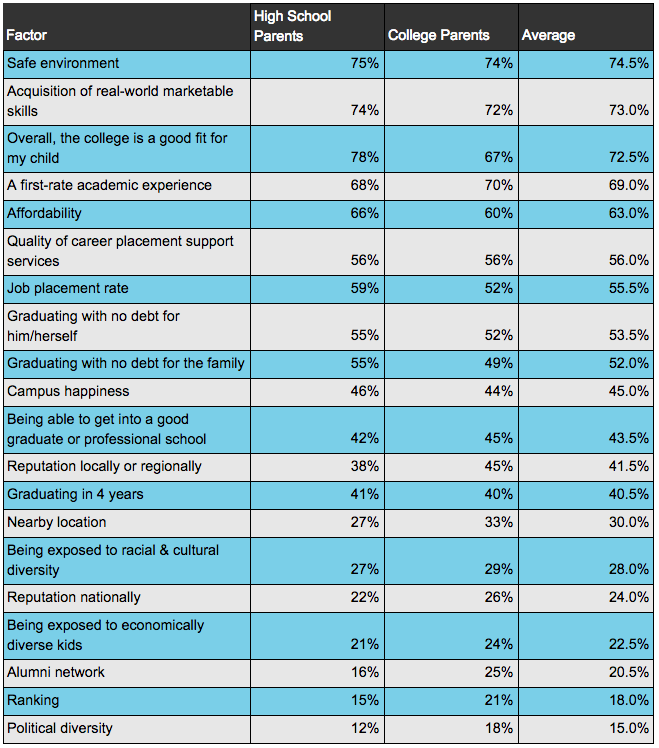 What Factors Parents Think Are Important in a College